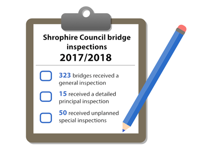 Clipboard showing bridge inspection numbers for 2017/18: 323 bridges received a general inspection, 15 received a detailed principal inspection, 50 received unplanned special inspections.